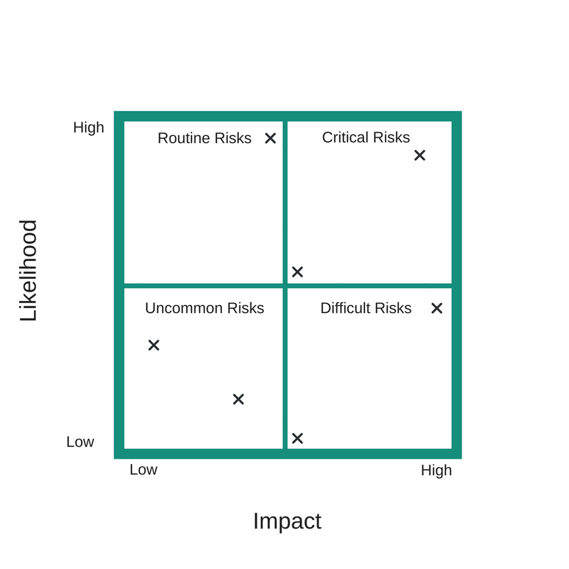 Example of a risk assessment matrix and how to create